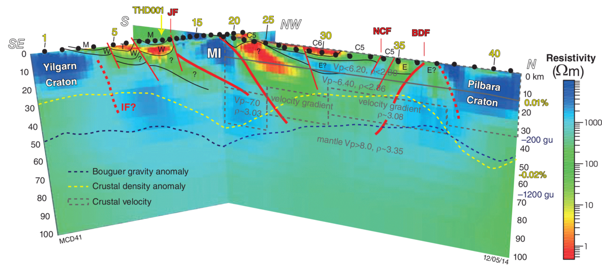 Three dimensional (3D)  resistivity model with constraints derived from previous geophysical studies.