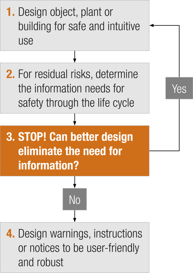 Information design loop (adapted from figure 4 in Safe Work Australia's Guidance on the principles of safe design for work)