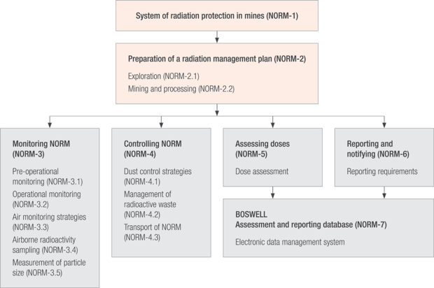 System of Radiation protection n mines